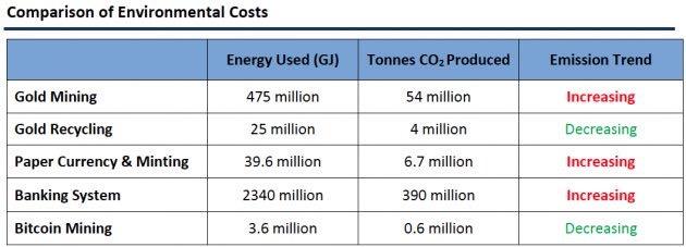 Bitcoin in relatie tot energie verbruik
