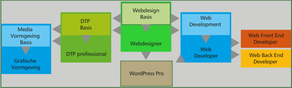 route websdeigner-wordpress-pro